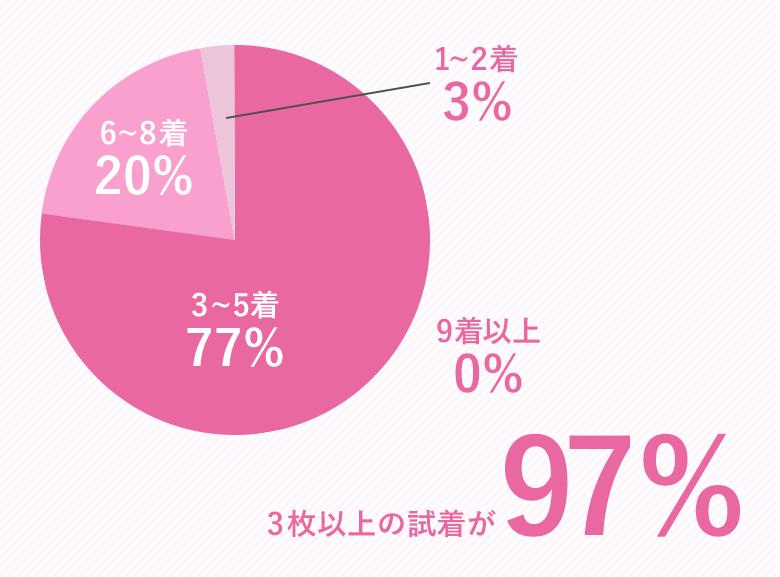 09.試着の枚数_円グラフ