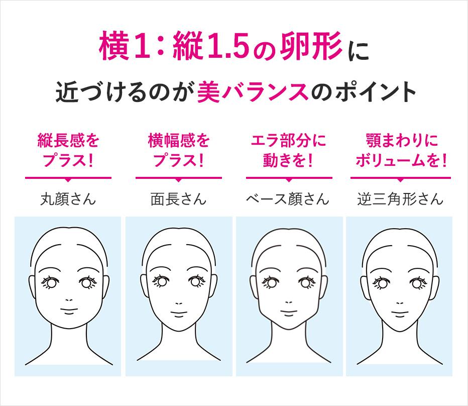 顔形 美バランスのポイント