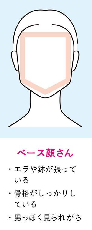 ベース顔の顔型